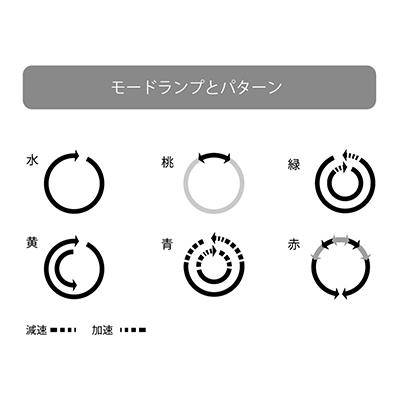 回転パターンは全部で7種類。この図のほかに白ランプの「モード1」があり、ごくシンプルな左回転です。コントローラーのLEDランプで動作中のパターンがわかります。