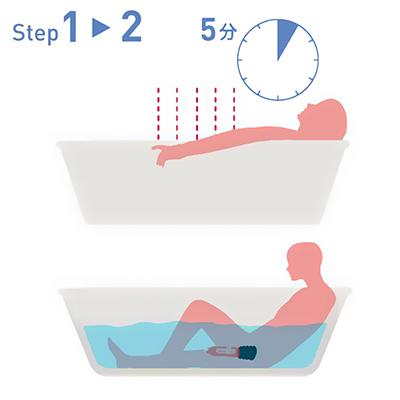 【使用手順1〜2】まずは5分ほど入浴してリラックス。全身の血行を促します。シリンダー内にお湯を満たしたら、ゆっくりとペニスを挿入し、吸引準備を整えましょう。